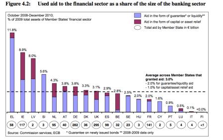 Aiuti alle banche europee 2008-2010 in miliardi di euro